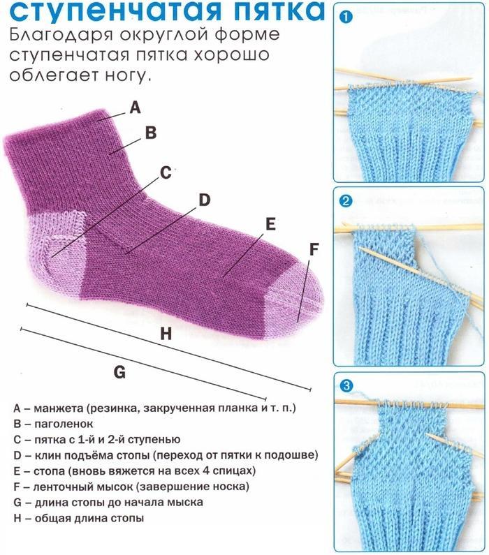 Описание вязания пятки носка спицами
