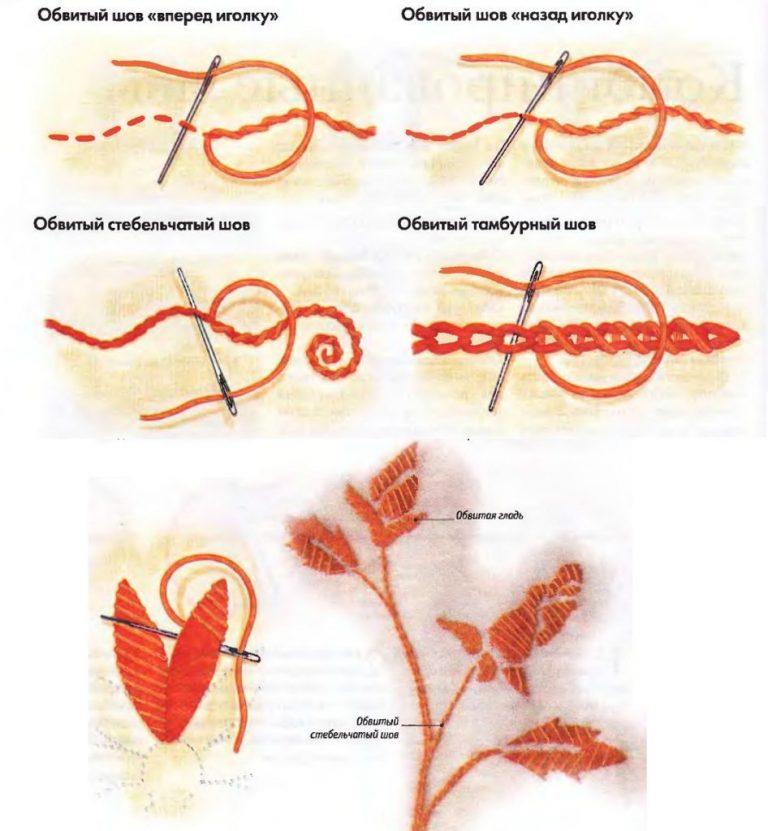 Виды вышивки нитками мулине на ткани 32